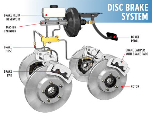 Disc brake system showing how brakes work